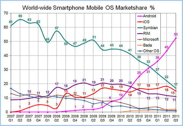 World-Wide-Smartphone-Market-Share