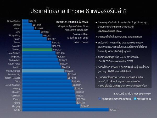 iPhone_6_Worldwide_Price_20141025.001