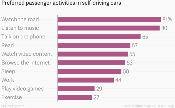 preferred_passenger_activities_in_self-driving_cars___chartbuilder-1