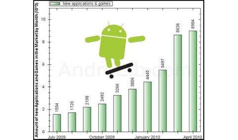 แอพ Android โตเร็วใกล้ 50,000 ตัวแล้ว