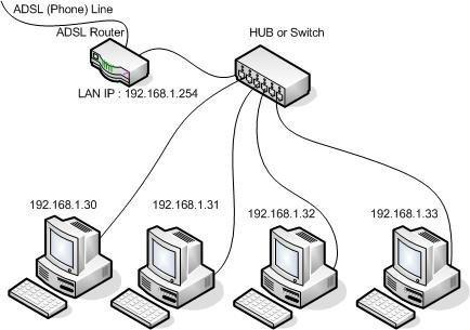 เปิดการใช้เครือข่าย (Network) ใน Windows 8