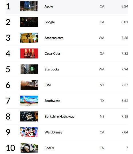 Apple เป็นบริษัทที่น่าชื่นชมที่สุดในโลก