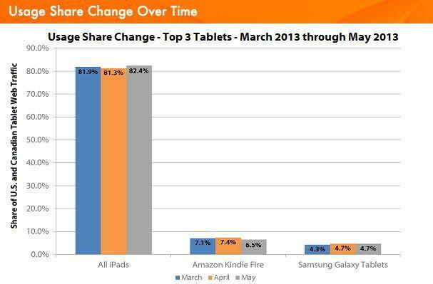 สถิติการเข้าเว็บผ่านแท็บเล็ตในอเมริกา iPad มาเป็นอันดับ 1 นำลิ่ว ทิ้งห่างแท็บเล็ตคู่แข่ง