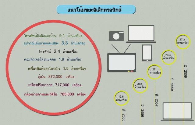 มาดูปริมาณซากขยะอิเล็กทรอนิกส์ของประเทศไทยกัน มหาศาลไม่เบา