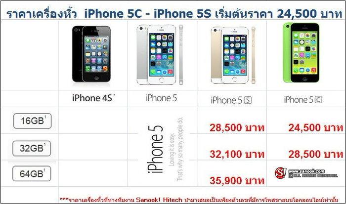 เหลือเชื่อ!!  ราคา iPhone 5S มาบุญครองอาจทะลุ 6 หมื่น