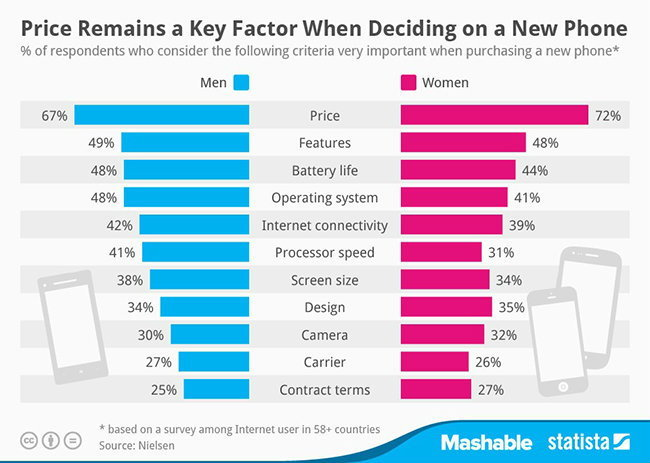 สิ่งที่คุณผู้ชายและคุณผู้หญิง คิดก่อนตัดสินใจซื้อสมาร์ทโฟน