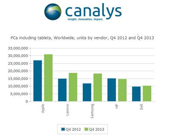 [Canalys] ตลาดพีซี-แท็บเล็ตโลกหดตัวลง 12%, เลอโนโวแซงแอปเปิลเป็นแชมป์