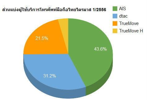 รายงานผลประกอบการสามค่ายมือถือประจำไตรมาสแรกปี 2556