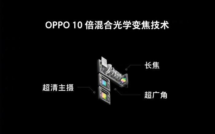 "Oppo เปิดตัวกล้องซูม Optical ได้ ""10x"" และเซ็นเซอร์สแกนนิ้วบนหน้าจอ ใหญ่ขึ้น ""15 เท่า"""
