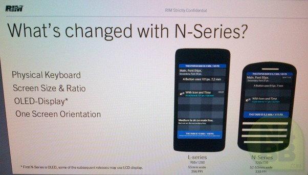ภาพหลุด BlackBerry ตัวใหม่ 2 รุ่น