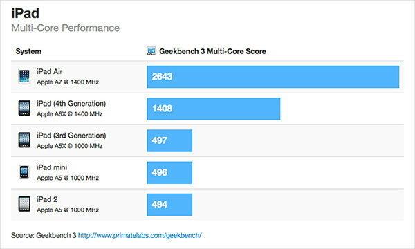 พิสูจน์แล้ว iPad Air แรงกว่าเดิมถึง 90%
