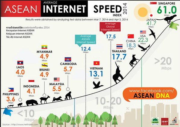 เชื่อป้ะ? ความเร็วอินเตอร์เน็ทไทยสูงกว่าความเร็วเฉลี่ยทั้งโลก!!