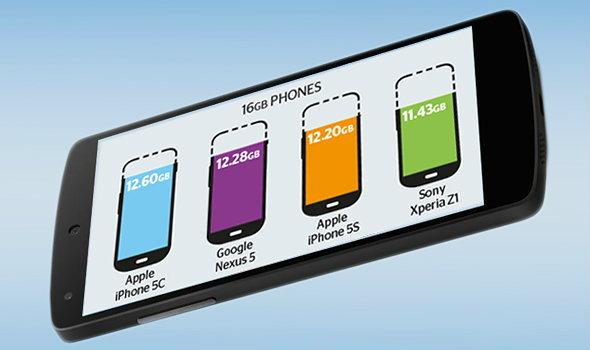 อยากรู้มั้ย สมาร์ทโฟนความจุ 16 GB ได้ใช้งานจริงๆ เท่าไร?