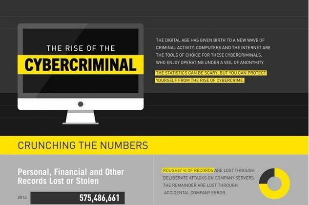 [Infographic] ย้อนรอยสถิติ (ที่น่ากลัว) ของอาชญากรรมไซเบอร์