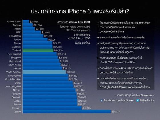 มโนไปเอง? iPhone 6/6 Plus ในไทย ใครว่าแพง !!!