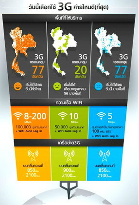 ส่องแพ็คเกจ 3G จาก 3 เครือข่าย