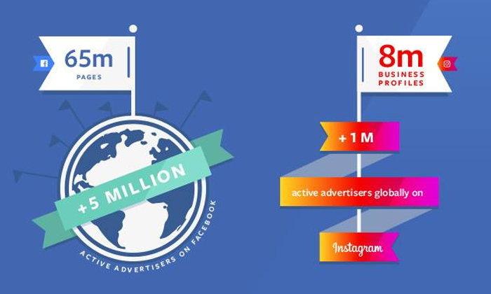 ธุรกิจ 65 ล้านแห่งมีเพจบน Facebook, 8 ล้านแห่งมีโปรไฟล์บน Instagram