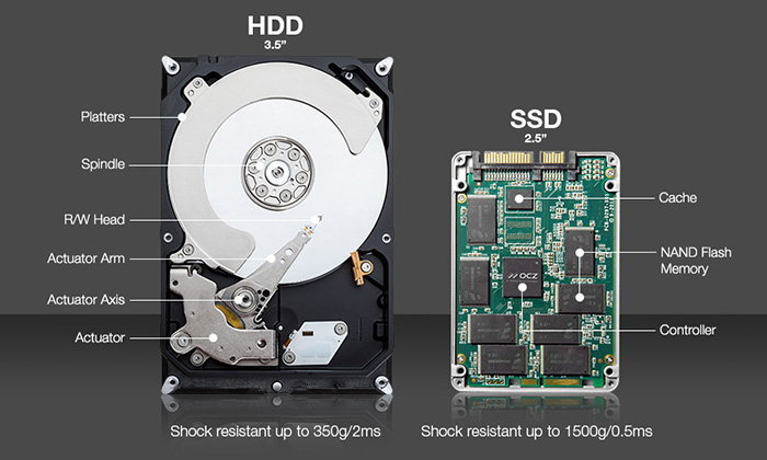 รวม 4 เหตุผลที่ควรนำ Notebook เครื่องเก่าเปลี่ยนจาก Hard Disk เป็น SSD ที่เร็วขึ้น