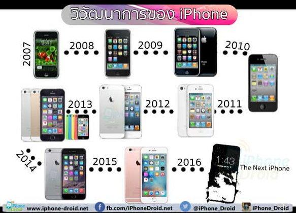 วิวัฒนาการของ iPhone ตั้งแต่รุ่นแรกจนถึงรุ่นปัจจุบัน มีอะไรเกิดขึ้นบ้าง มาดูกัน!