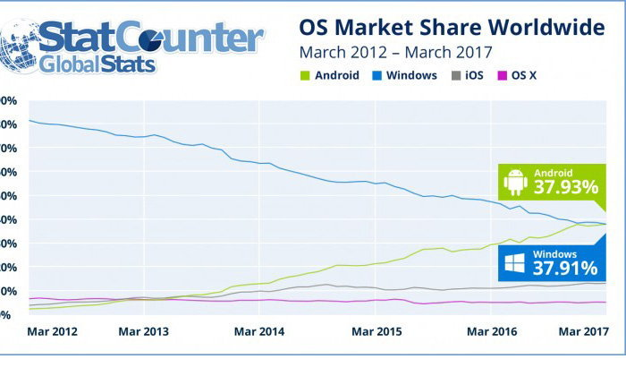 Android ขึ้นแท่น คนนิยมใช้เข้าบนเว็บมากที่สุด แซงหน้า Windows เป็นครั้งแรก