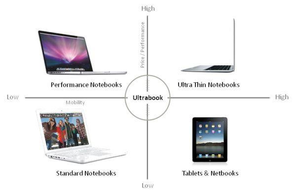 Ultrabook และ Tablet ความบางเบา ที่อยู่บนแนวคิด และการใช้งานที่แตกต่าง