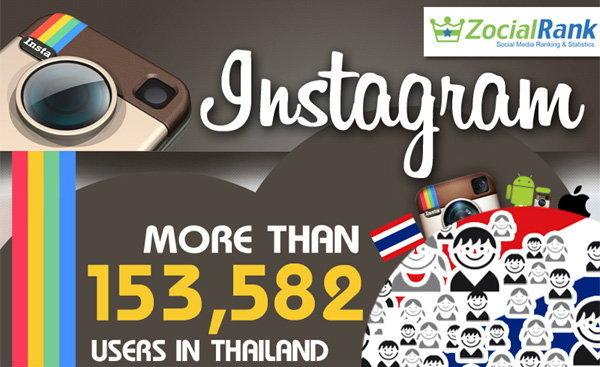 คนไทยกับการใช้ อินสตาแกรม (Instagram) บริการถ่ายภาพผสานโซเชี่ยลเน็ตเวิร์ก