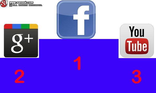 Google+ ขึ้นอันดับ 2 รอง Facebook
