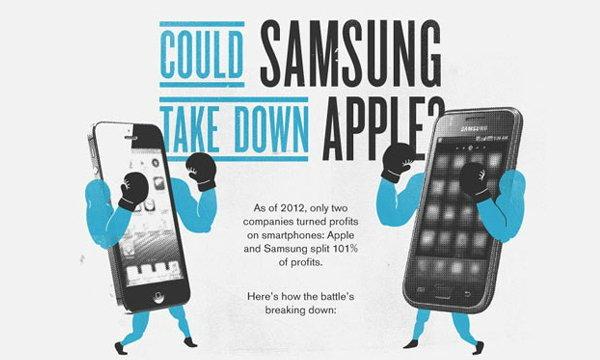 บอกด้วยภาพ! Samsung จะแซง Apple