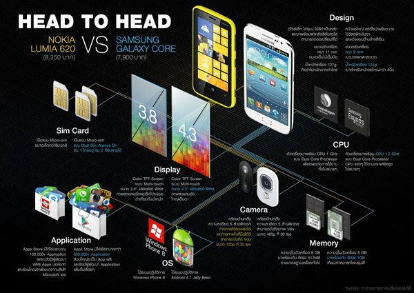 เปรียบเทียบ Nokia Lumia 620 กับ Samsung Galaxy Core รุ่นใด ตอบโจทย์การใช้งานของคุณมากที่สุด