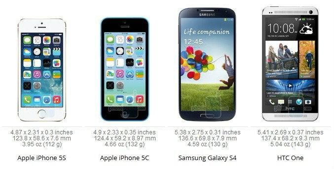เปรียบเทียบขนาด iPhone 5S กับสมาร์ตโฟนตัวท็อปที่น่าสนใจ
