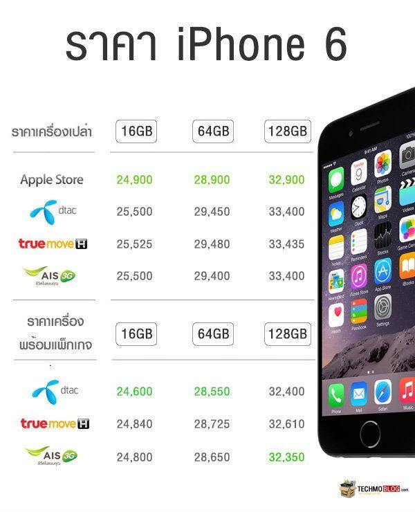 Apple Online Store มาแล้ว! เริ่มต้นที่ 24,900 บาท ถูกกว่าค่ายมือถือ