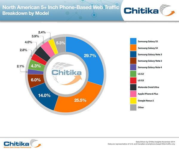 ในอเมริกา Samsung ยังเป็นที่ 1 ในเรื่อง Phablet อยู่
