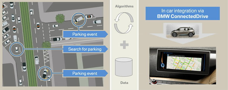 ไม่ต้องวนหาที่จอดรถอีกต่อไป ระบบค้นหาที่จอดรถ iPark จาก BMW