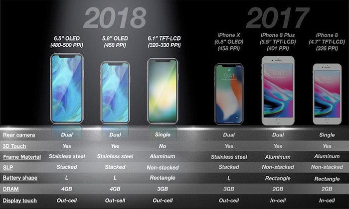 iPhone รุ่นใหม่จะรองรับการใช้งานแบบสองซิมด้วย