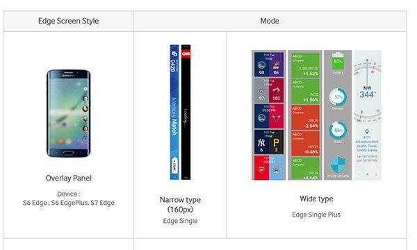 เผยหน้าจอ EDGE Screen ใหม่ของ Samsung Galaxy S7 edge ที่รุ่นก่อนหน้าต้องอิจฉาตาร้อน