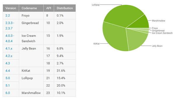 สัดส่วนผู้ใช้งาน Android M ยังคงมีแค่ 10% จากประชากร Android ทั้งหมด