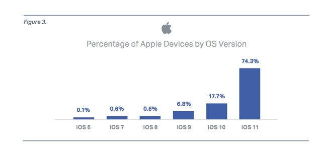 Apple iPhone 6 iPhone 6 Plus