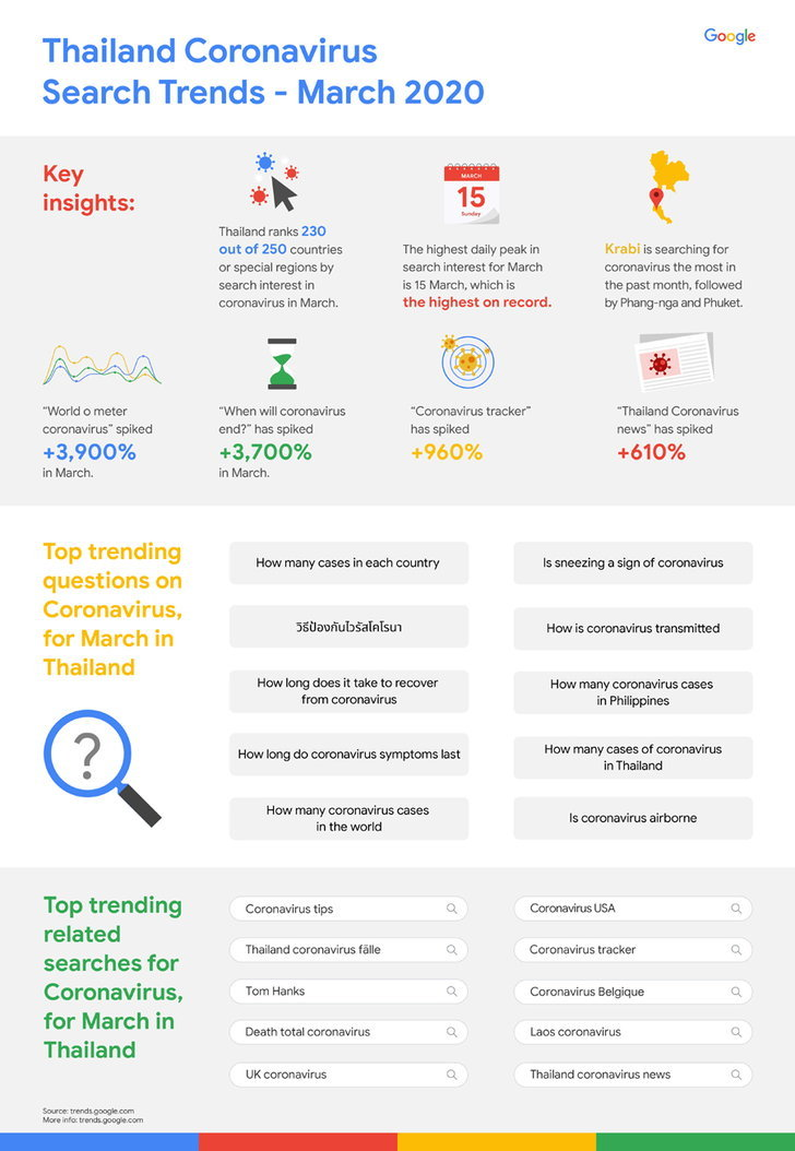 infographic-on-search-trend