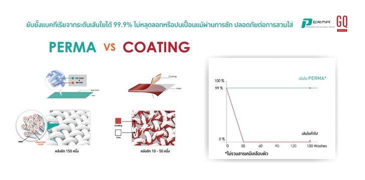 permavs.coating