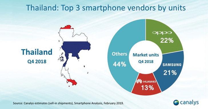 แบรนด์ OPPO โชว์ยอดขายอันดับ 1 ของไทย แซง Samsung และ Huawei