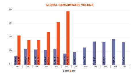กราฟเปรียบเทียบความพยายามในการโจมตีด้วยมัลแวร์เรียกค่าไถ่ระหว่างปี 2563 กับครึ่งปีแรกของปีนี้ (ที่มา: SonicWall)