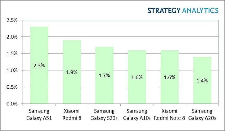 Strategy Analytics วิเคราะห์