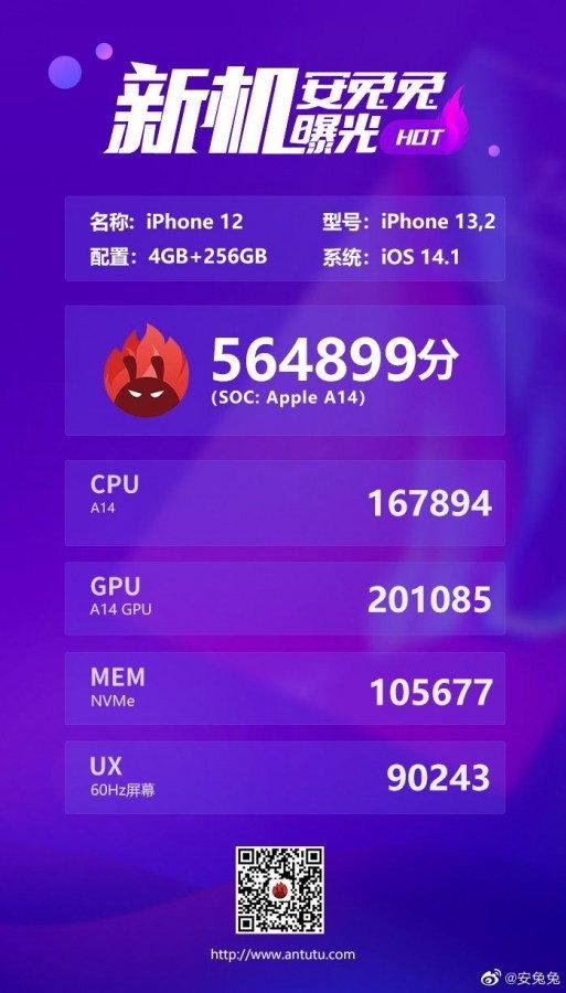 iPhone 12 = 564,899 คะแนน