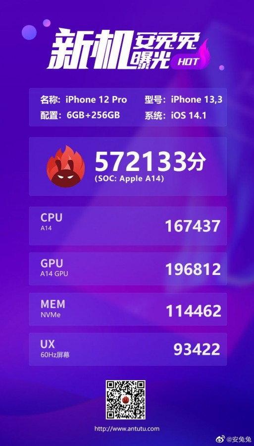 iPhone 12 Pro = 572,133 คะแนน