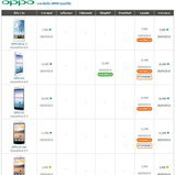 ราคามือถือ OPPO (ออปโป้)