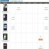 ราคามือถือ BlackBerry (แบล็คเบอร์รี่)   ราคามือถือ BlackBerry (แบล็คเบอร์รี่)