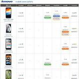 ราคามือถือ Lenovo (เลอโนโว)