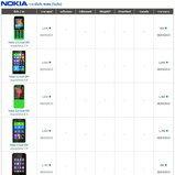 ราคามือถือ Nokia (โนเกีย)