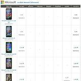 ราคามือถือ Microsoft (ไมโครซอฟท์)