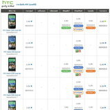 ราคามือถือ HTC (เอชทีซี)